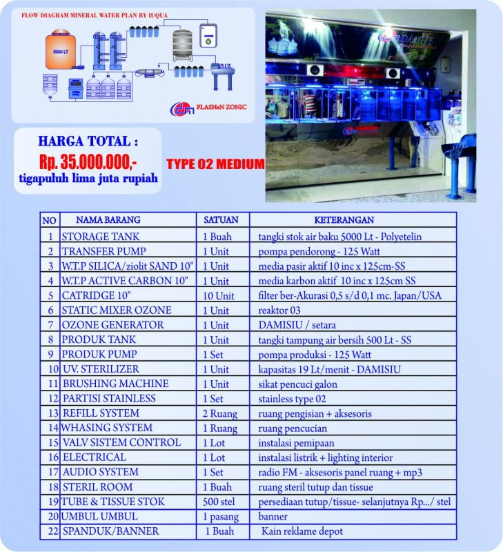 Paket Type 02 Medium Depot isi ulang