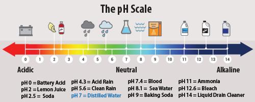 kadar pH air